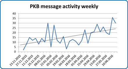 QPD PKB message activity weekly
