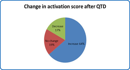 Change in activation score after QTD