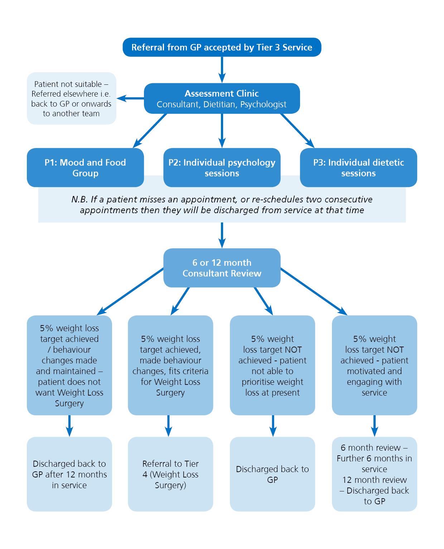 Specialist Weight Management Patient Pathway