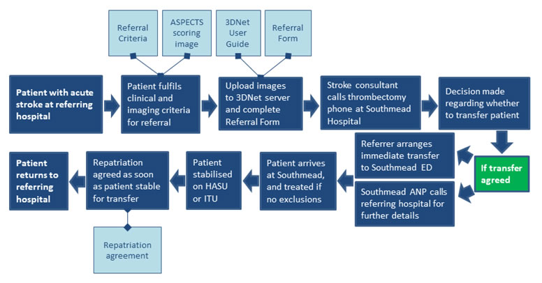 Thrombectomy referral pathway